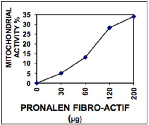 Pronalen-Fibro-Actif-Mitichondrial-Activity-Figure-2