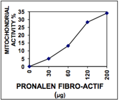 Pronalen-Fibro-Actif-Mitichondrial-Activity-Figure-2