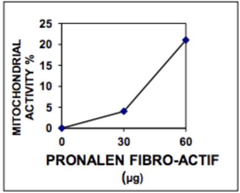 Pronalen-Fibro-Actif-Mitichondrial-Activity-Figure-1