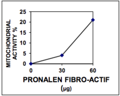 Pronalen-Fibro-Actif-Mitichondrial-Activity-Figure-1